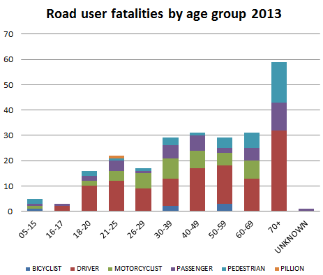 Road users graph