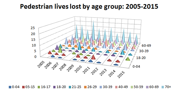 Pedestrian deaths by age group 2015