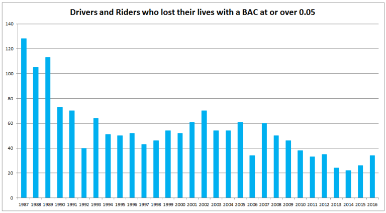 Drink drivers BAC graph